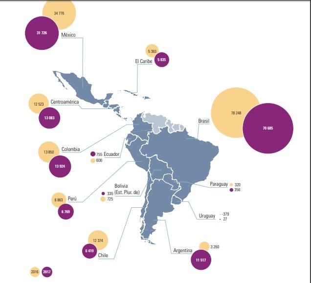 Inversión Extranjera Directa en América Latina en 2017, según la Cepal