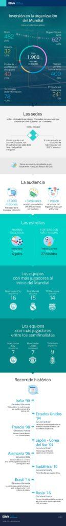 bbva_mundial_infografia_futbol