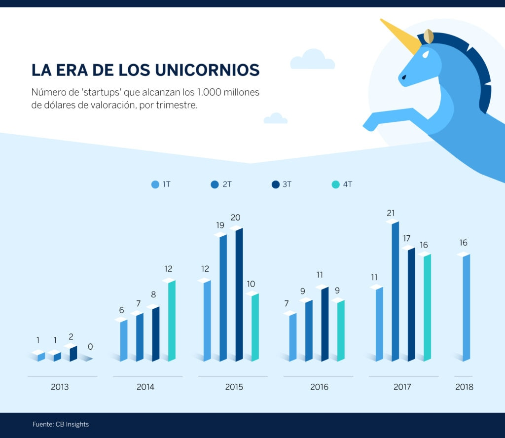 unicornio-grafico-bbva