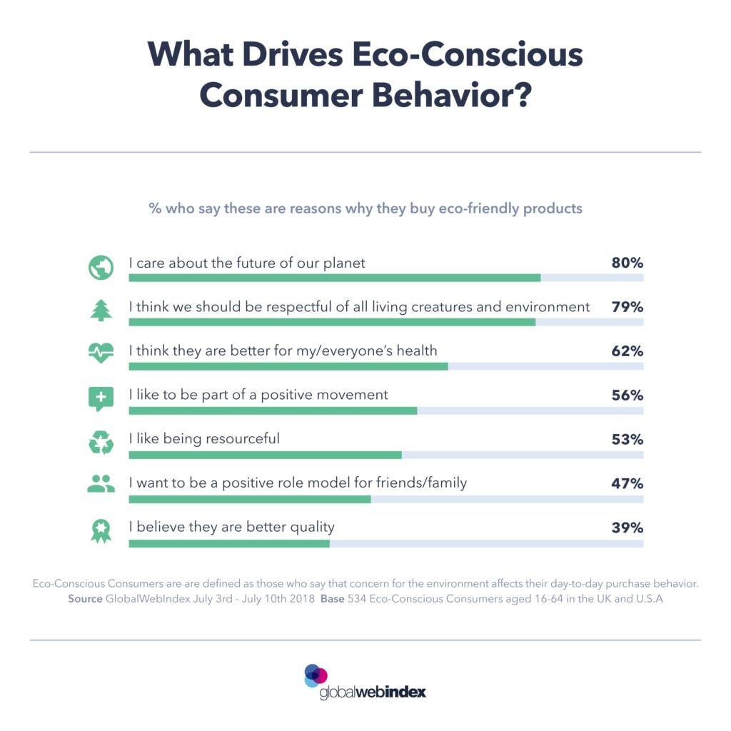 webglobalindex-consumidor-ecologico