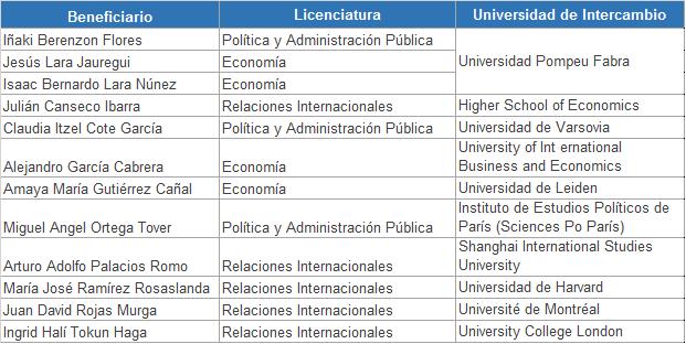 Ganadores de Fundación Bancomer a la Excelencia Colmex