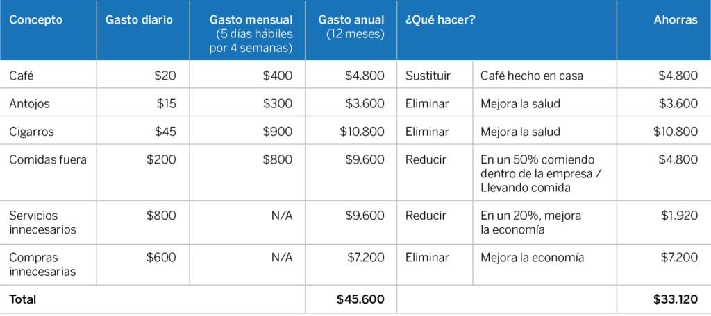 Meta ahorro del gasto hormiga BBVA Bancomer