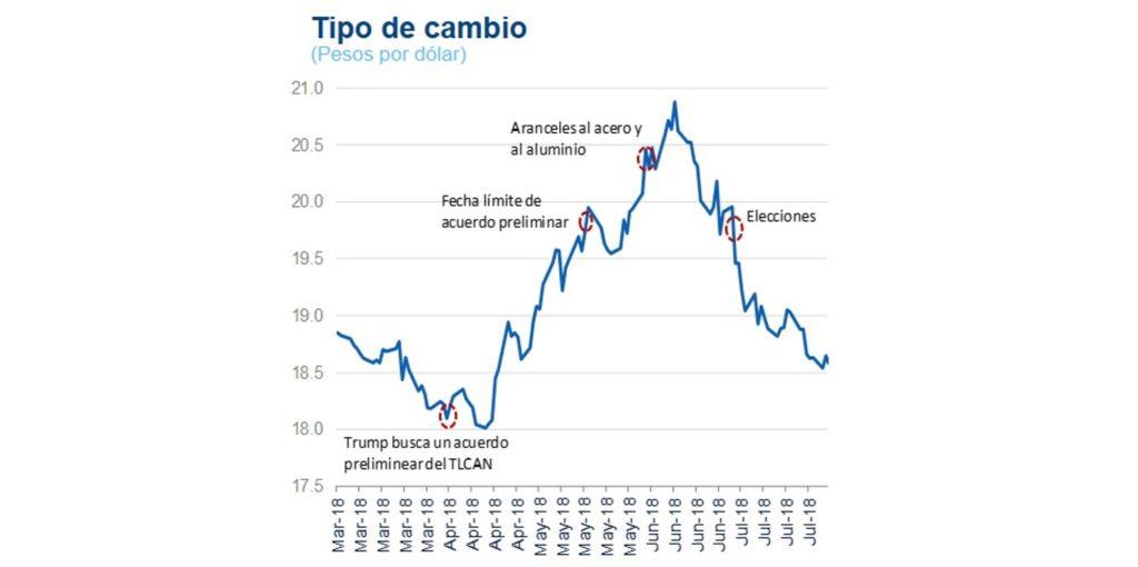 TIPO DE CAMBIO 3T18
