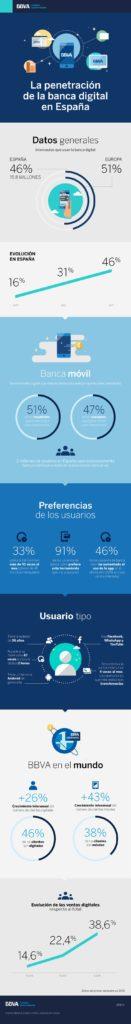 Infografía bbva banca digital