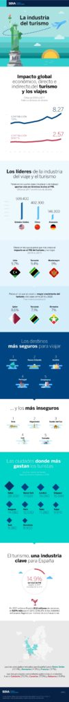 bbva-turismo-infografia