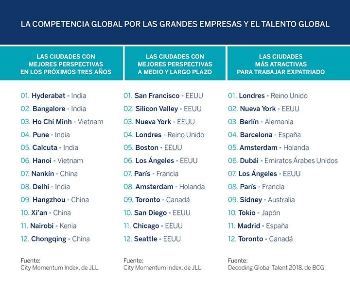 ciudades en auge innovación talento futuro global recurso bbva