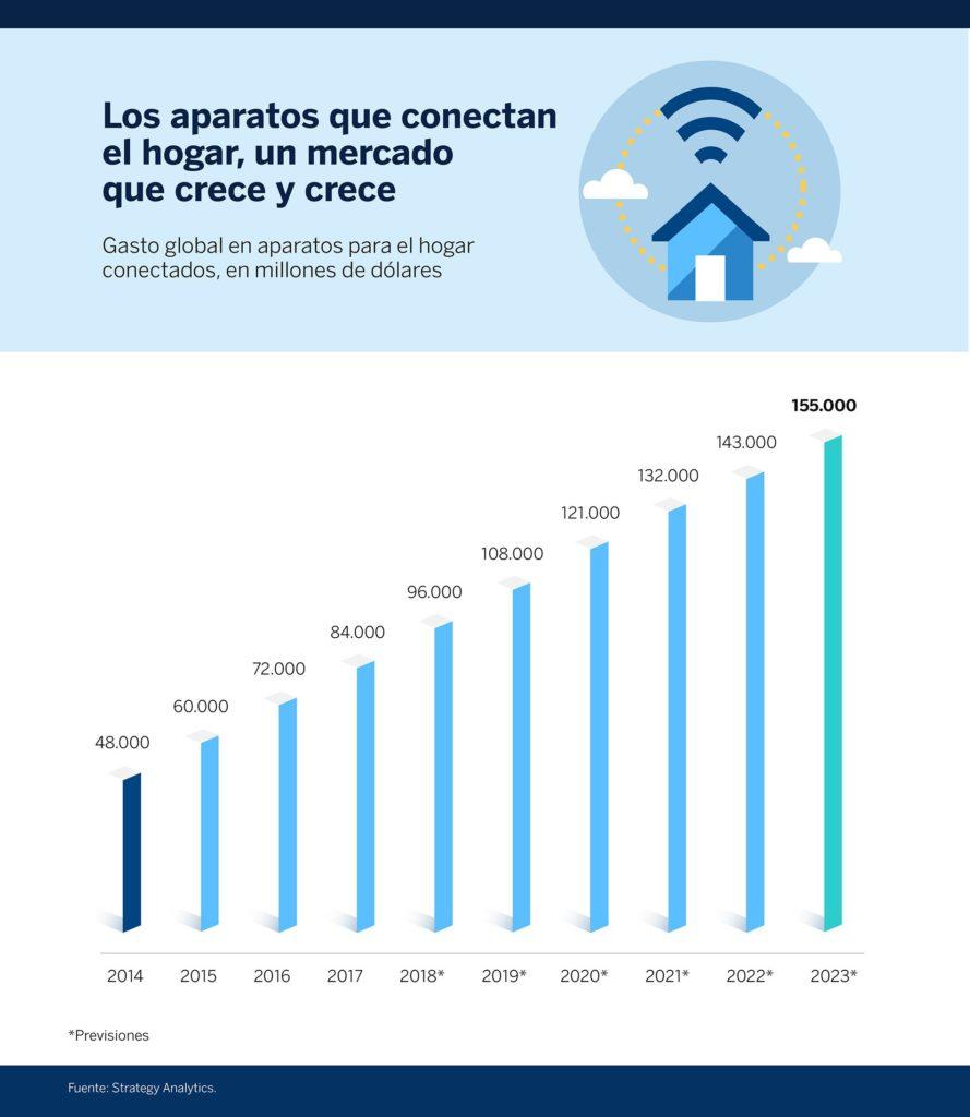 smart-home-grafica-1