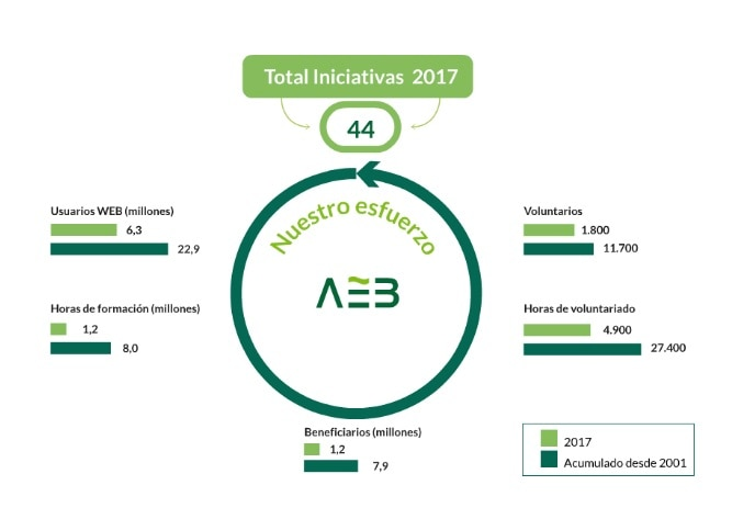 AEB_infografía_ impacto educación financiera 2017