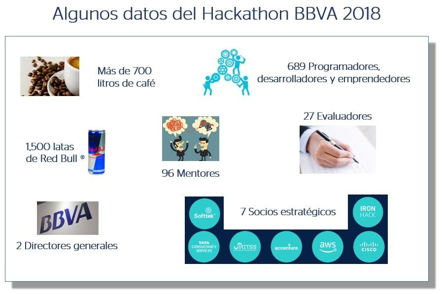 Datos del Hackathon BBVA 2018