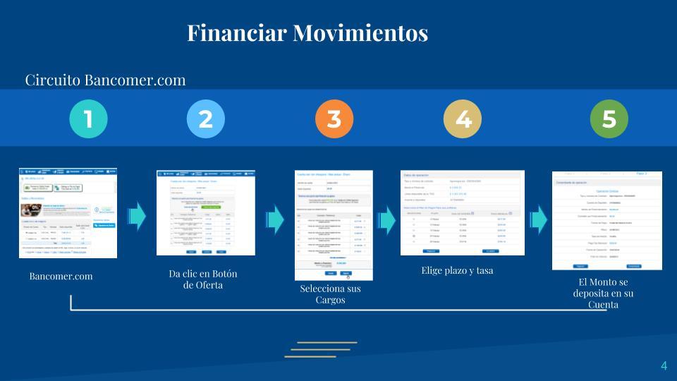 Financiar Movimientos_pasos pymes