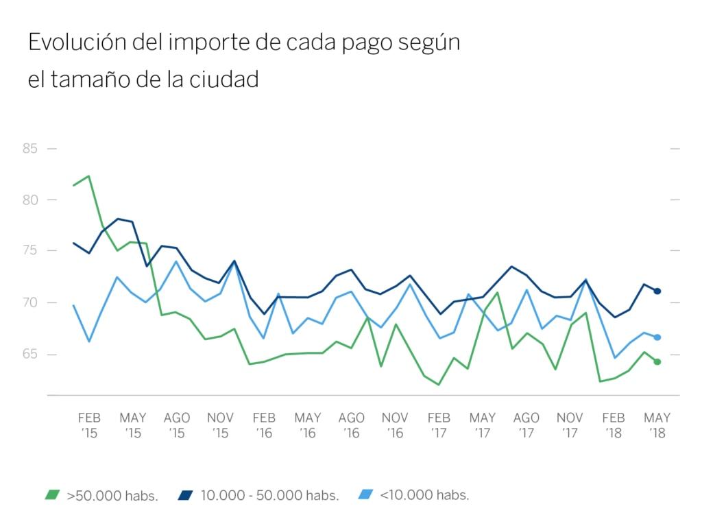 Grafico 6 - Evolución importe - bbva
