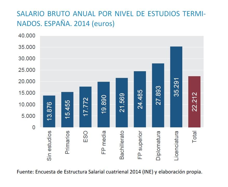 Gráfico-Salario- Estudios-BBVA-Recurso