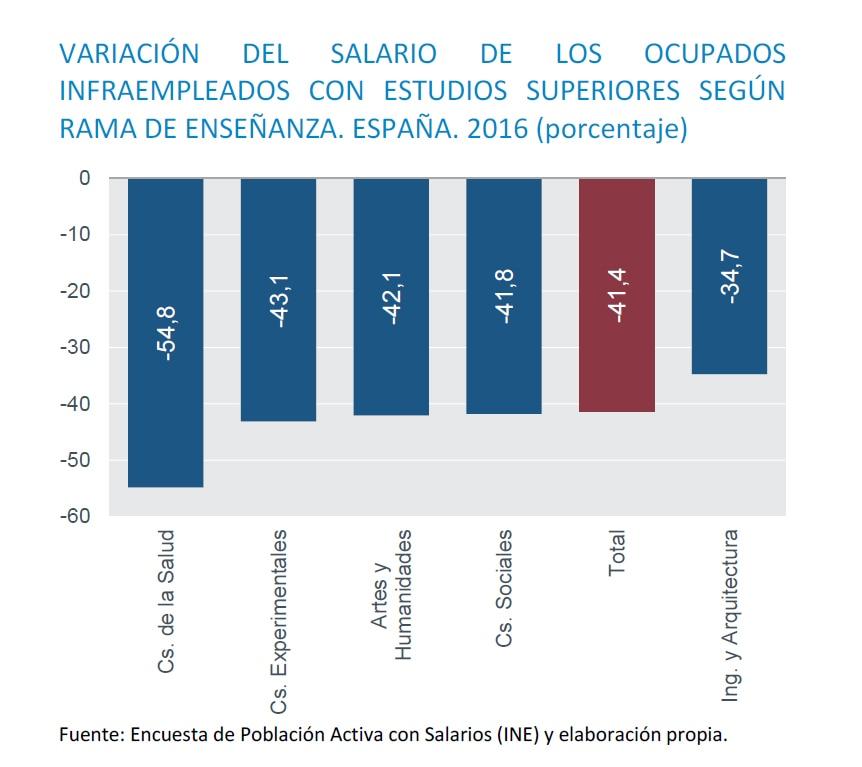 Gráfico- Salario- infraempleados-Recurso-BBVA