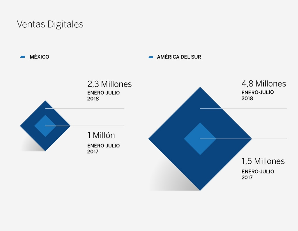 Gráfico Ventas digitales LATAM