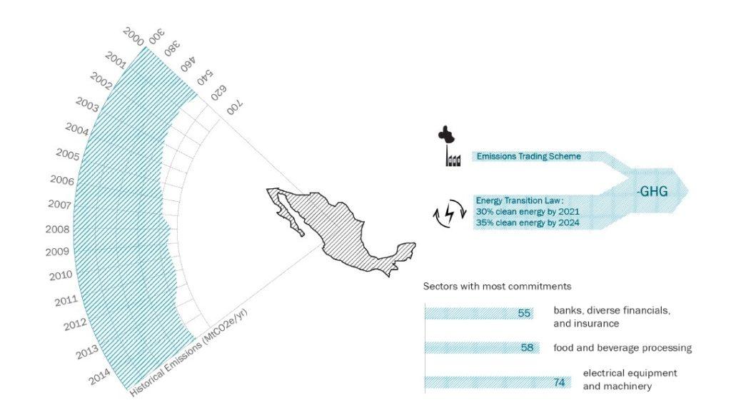 México en la emision de gases invernadero