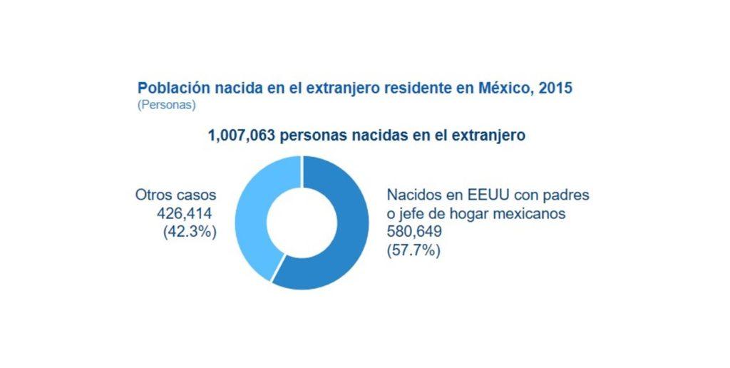 Población nacida en EEUU