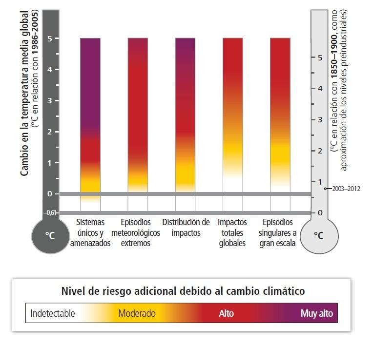 Riesgos del incremento de temperatura en la tierra