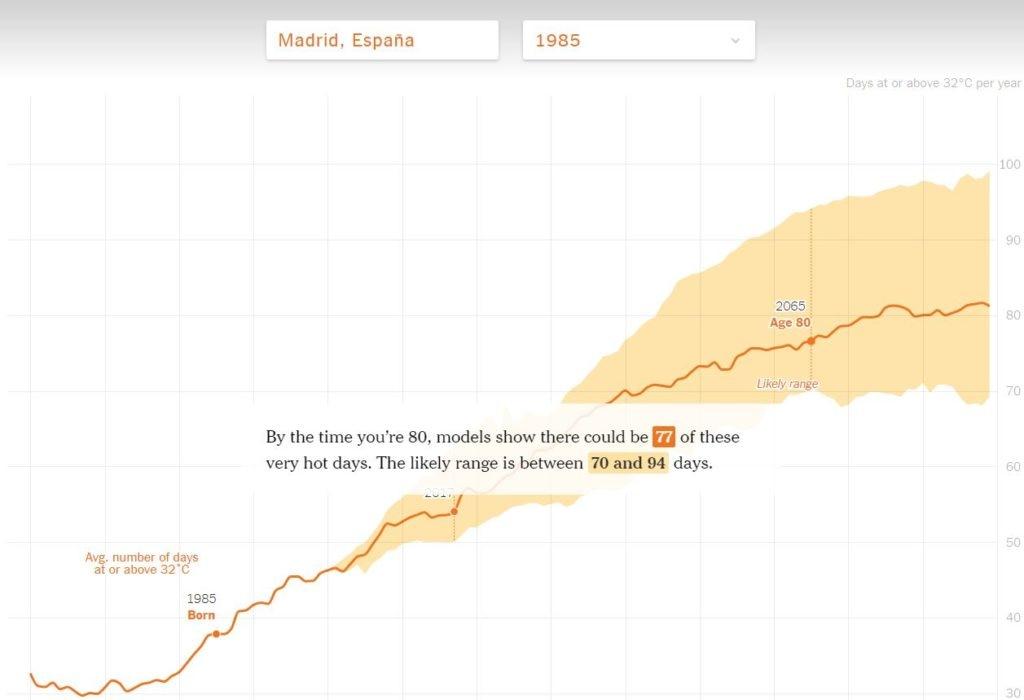 madrid-cambio-climatico-web-bbva