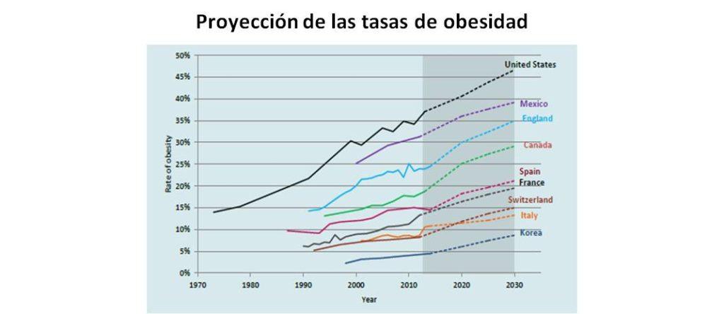 Grafica Obesidad OCDE
