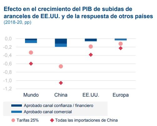 Impacto de medidas proteccionistas en el PIB