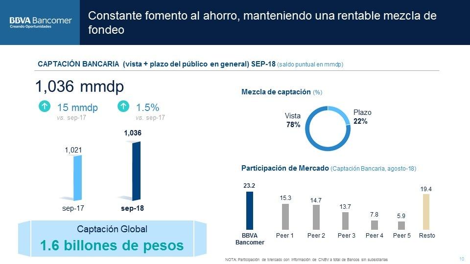 Captacion Bancaria ResultadosBBVABancomer3T2018 (11)