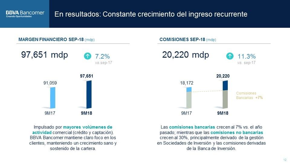 Margen Financiero ResultadosBBVABancomer3T2018 (13)