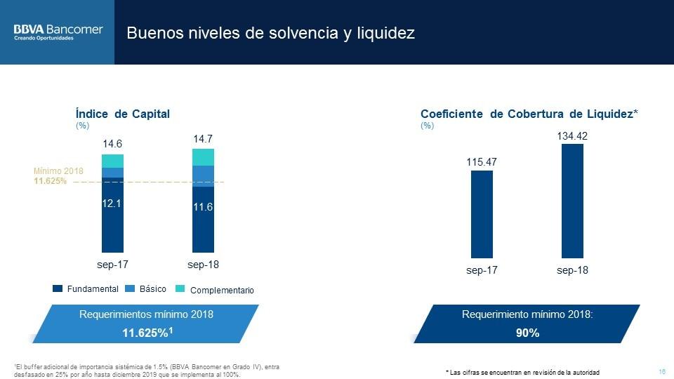 ICAP ResultadosBBVABancomer3T2018 (17)