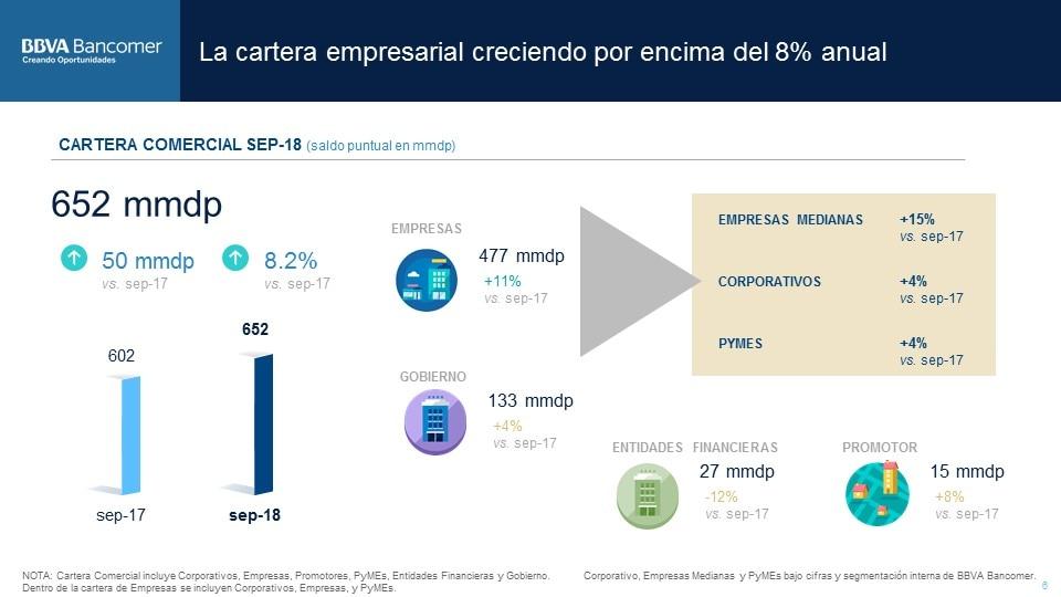 Cartera de empresas Resultados BBVABancomer 3T2018 (7)