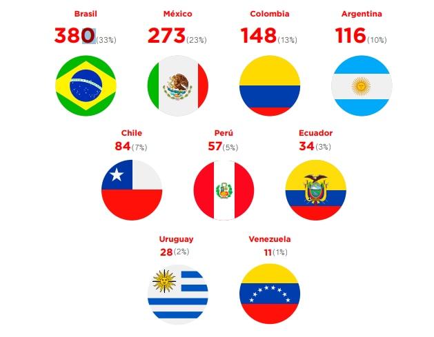 Emprendimientos Fintech en América Latina 2018. Fuente BID y Finnovista