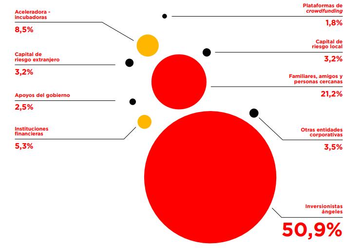 Origen de fondos de las Fintech en América Latina. Fuente BID y Finnovista