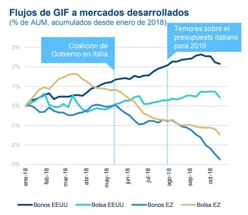 Flujos GIF a mercados desarrollados, según BBVA Research