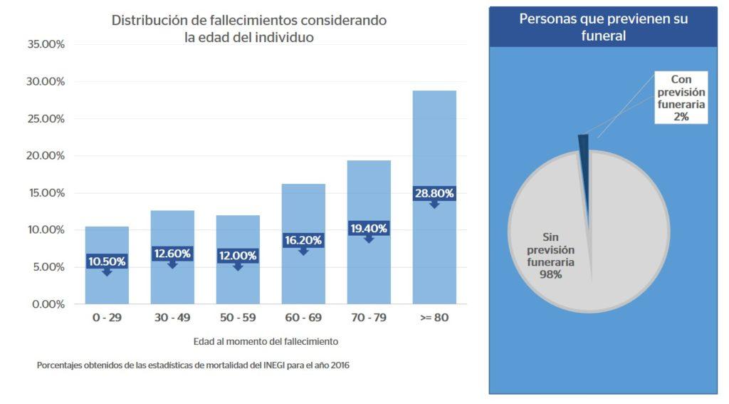 Mortalidad en México 2016
