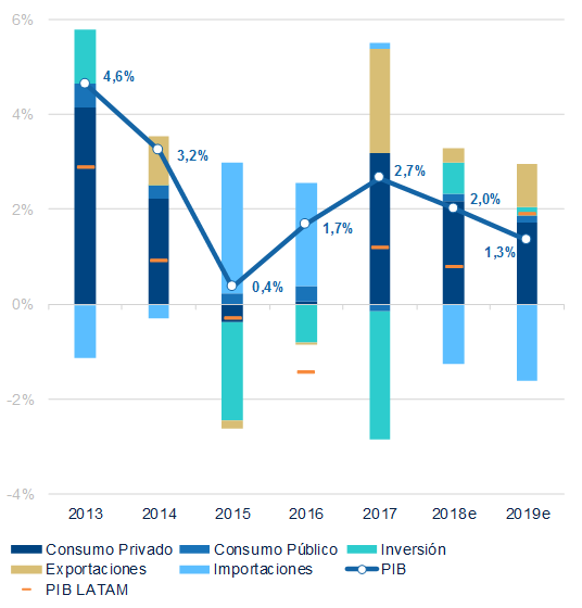 Componentes PIB Uruguay, BBVA Research