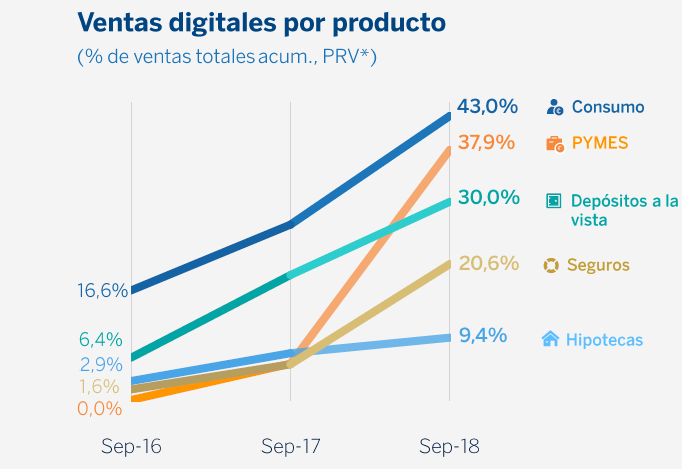 ventas digitales-productos-Q3-bbva