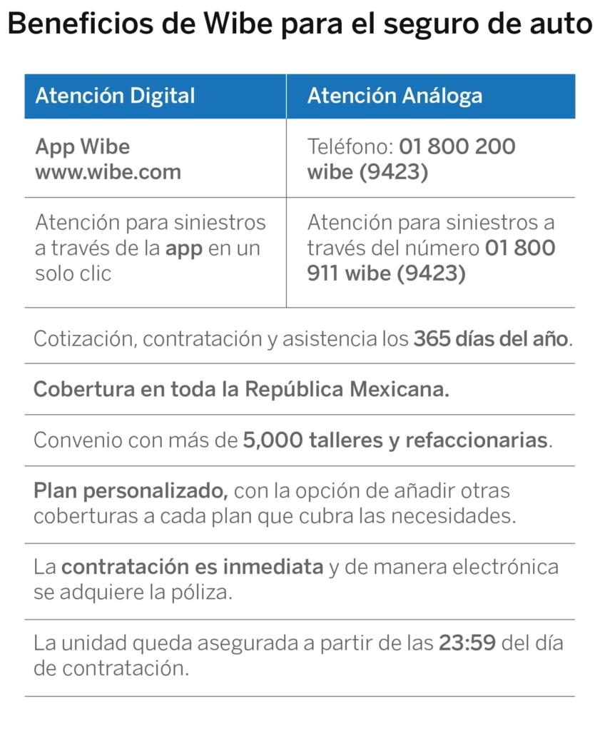 Beneficios de WIBE de Seguros BBVA Bancomer