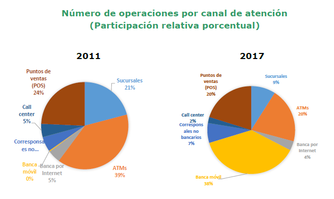 Operaciones bancarias por canal en América Latina