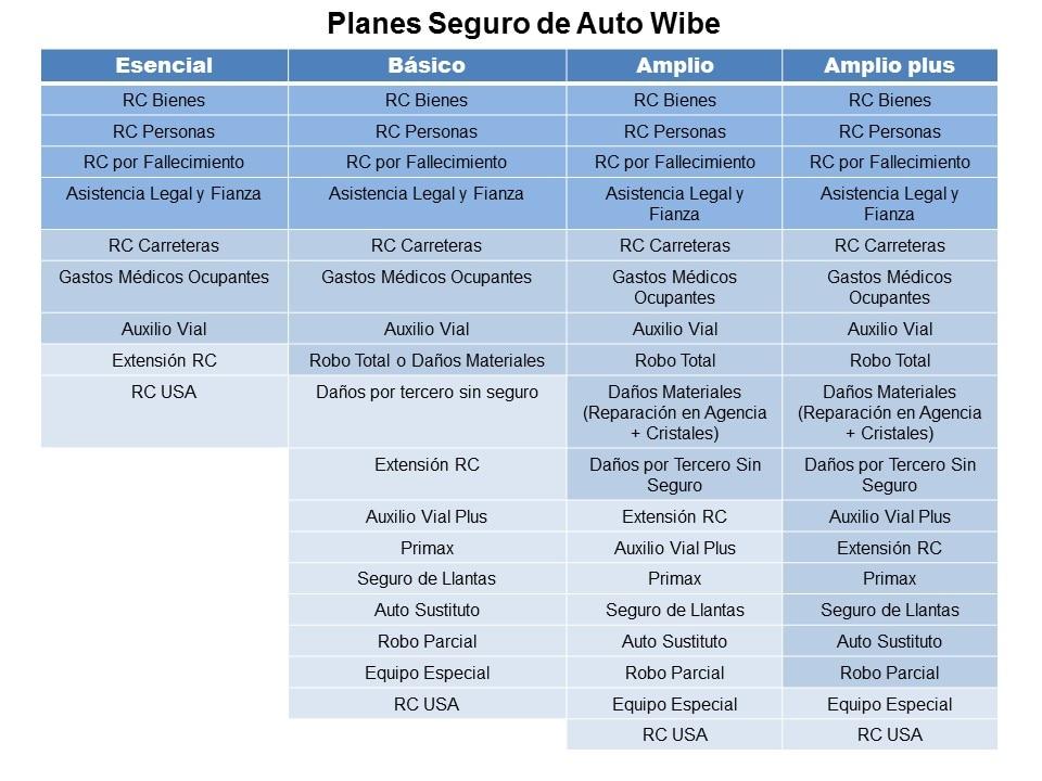 Planes Seguro de Auto Wibe