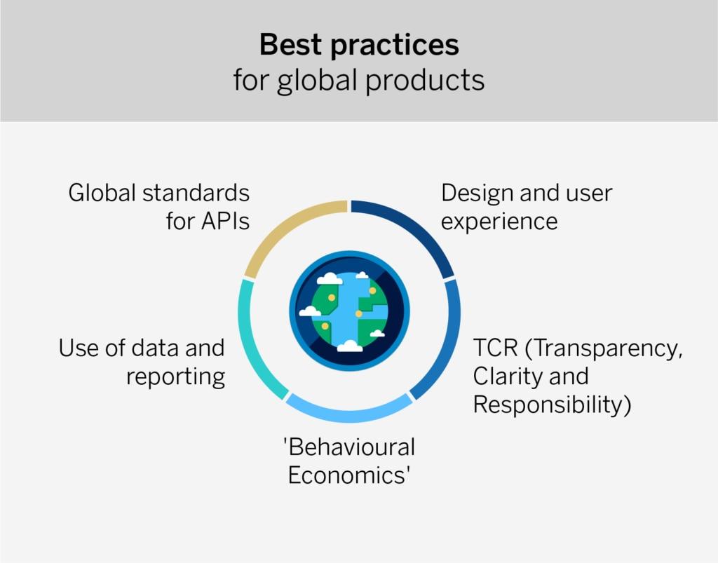 mejores-practicas-productos-globales-bbva
