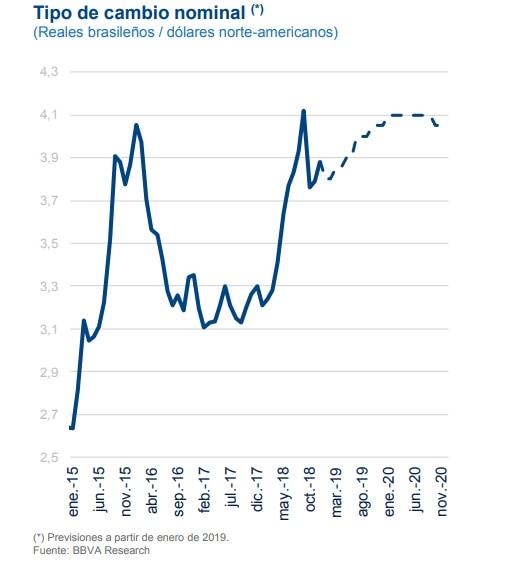 Proyección tasa de cambio Brasil de BBVA Research.