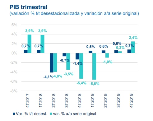 Proyección PIB de Argentina, BBVA Research