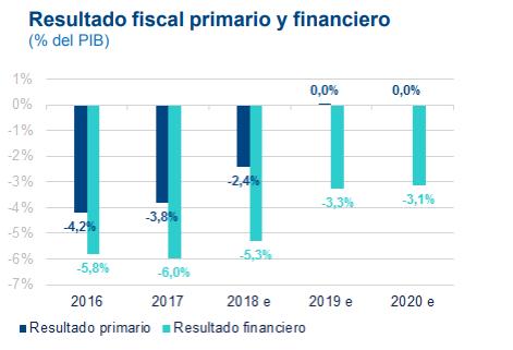 Resultado fiscal primario y financiero de Argentina, BBVA Research