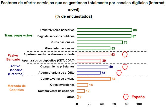 Servicios gestionados por canales digitales en Latam