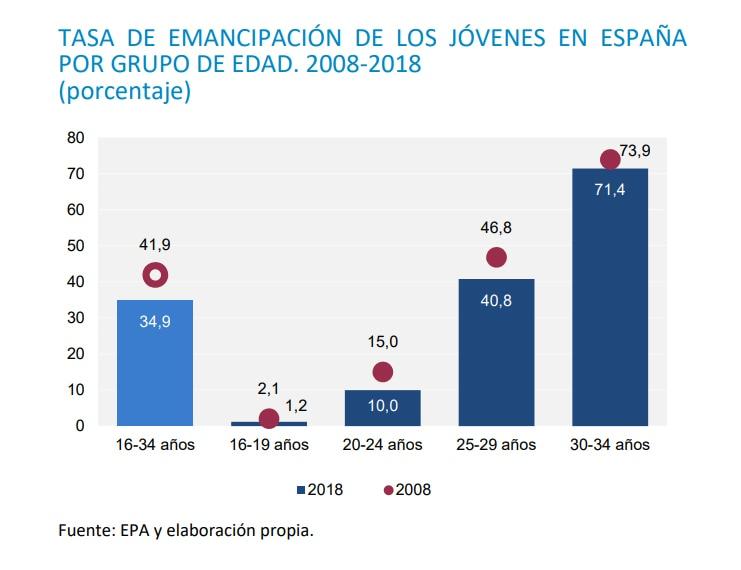 Tasa de emancipación de los jóvenes en España por grupo de edad