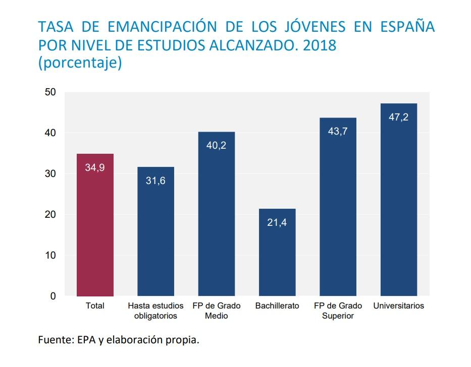 Tasa de emancipación de los jóvenes en España por nivel de estudios alcanzado