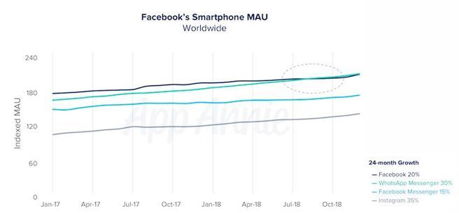 evolucion-uso-apps-facebook-app-annie-bbva
