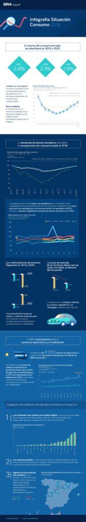 Infografia_Situacion_Consumo_2S18