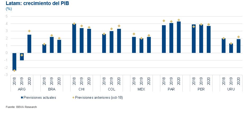 Latam crecimiento del PIB, proyecciones BBVA Research