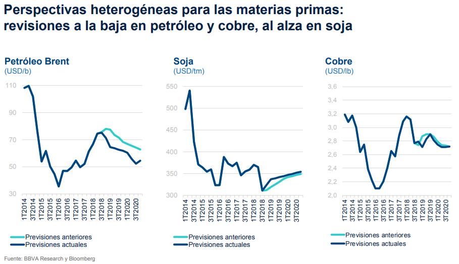 Previsiones materia primas BBVA Research