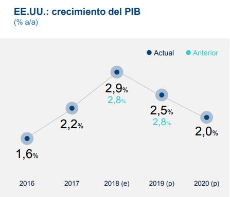 Proyección crecimiento EE.UU. BBVA Research