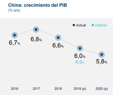 Proyección crecimiento de China BBVA Research